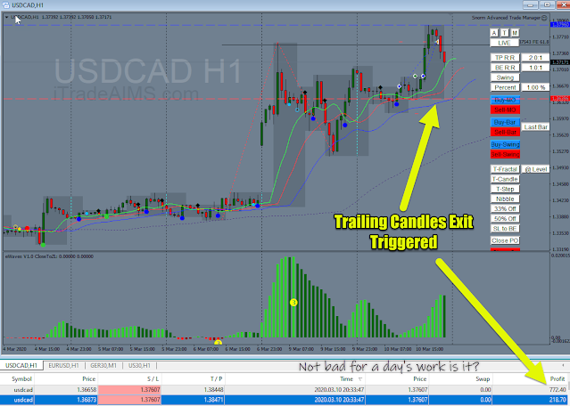 A trade on the Canadian Dollar USDCAD with $772.40 and $220 Profit