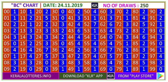 Kerala Lottery Winning Number Trending and Pending  BC chart  on 24.11.2019
