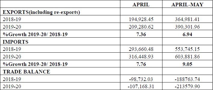 MERCHANDISE TRADE (Exports & Imports) (Rs. Crore) (Provisional)