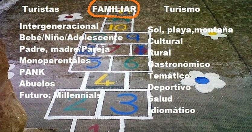 Turismo Idiomático Aprender Viajando: TURISMO FAMILIAR ;) @marina_izqdo: Turismo Familiar Y El