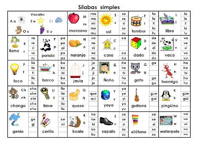 Tabla de sílabas simples