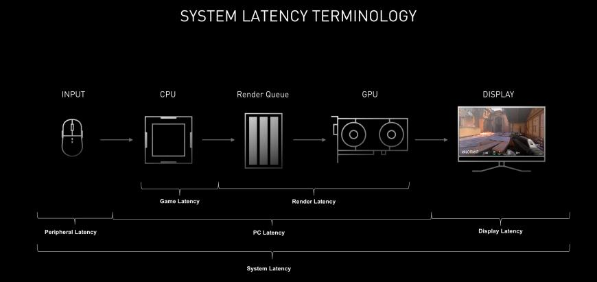 system latency terminology