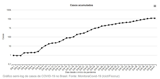 UNIFOR 2021: Desde o início da epidemia de Covid-19, vários institutos científicos, governos e veículos de comunicação vêm usando gráficos