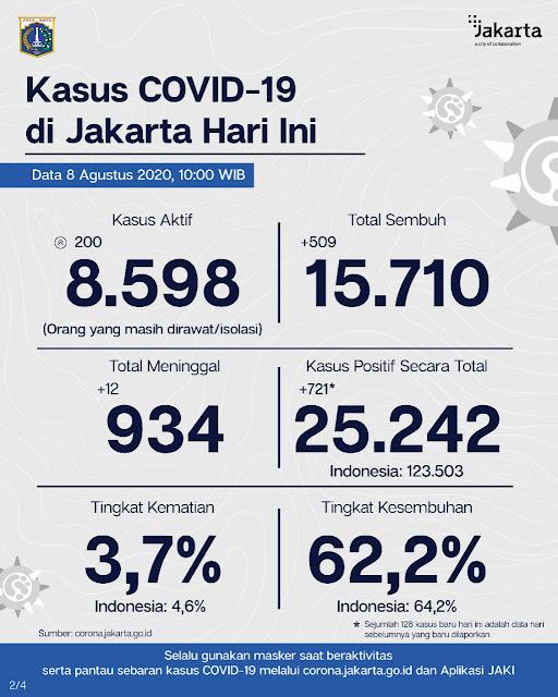 Positif Covid-19 di Jakarta Bertambah 721 kasus