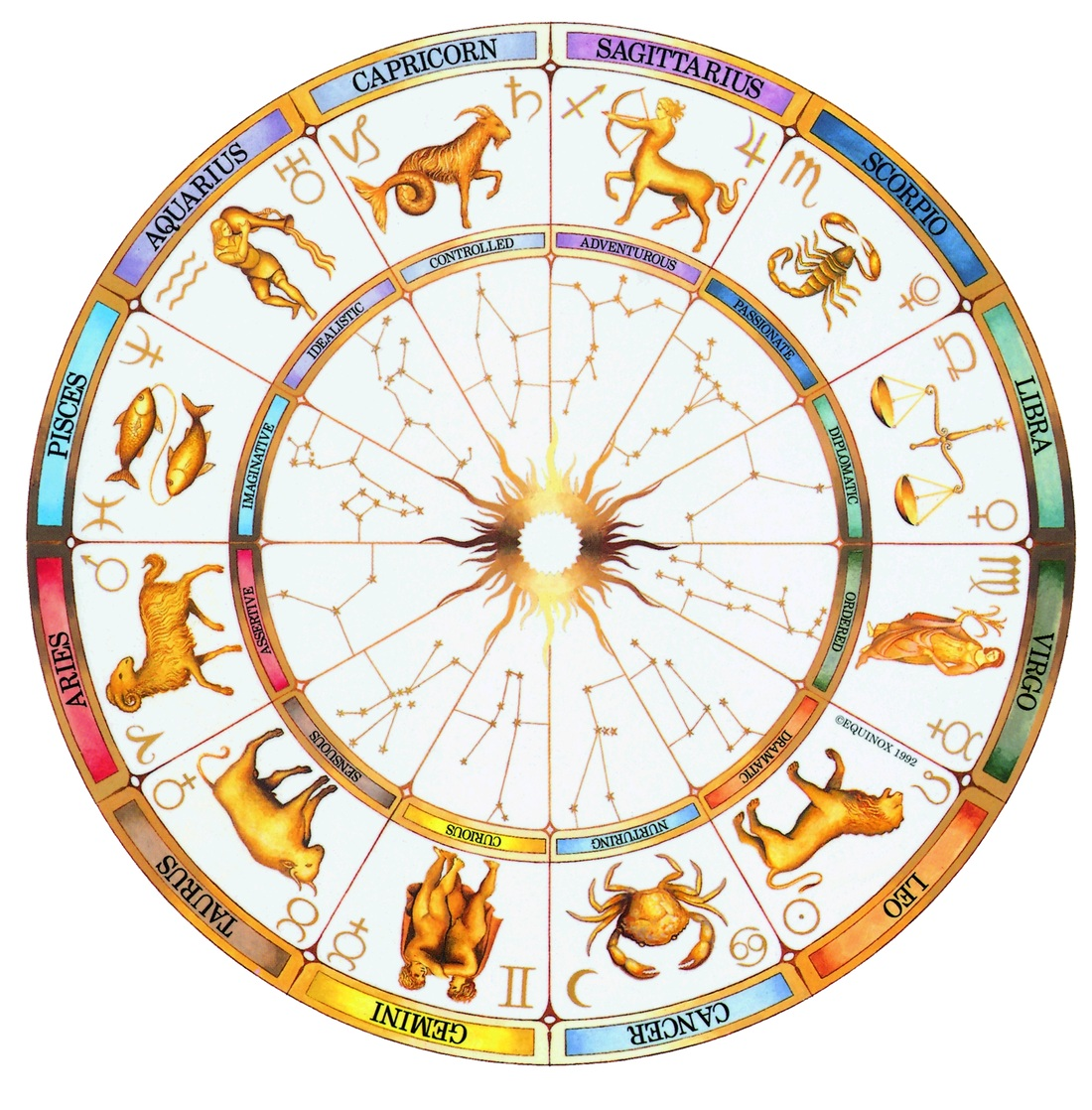 12 House of Zodiac, Twelve Symbol and Meaning