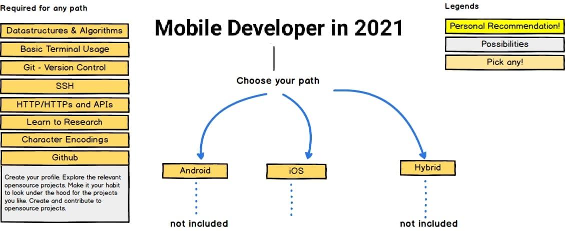 Mobile Developer Roadmap 2021