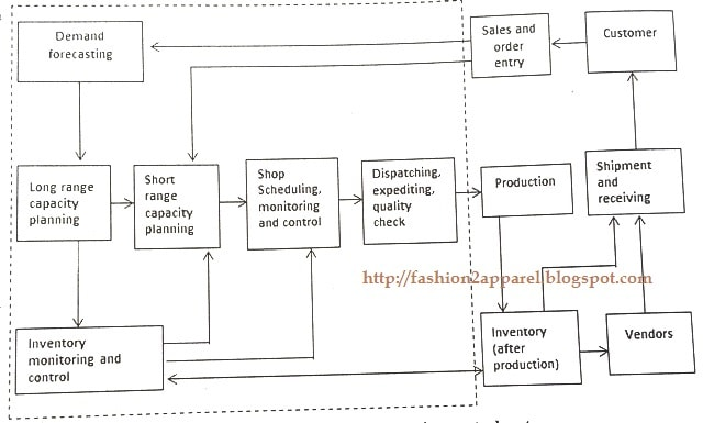 Scope of production control system