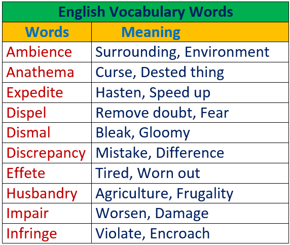 English Vocabulary Words Part -1 || Meaning and Explanation