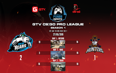 [CS:GO] GTV CS:GO Pro League Season 1: Đã xác định được cái tên đầu tiên lọt vào vòng bán kết