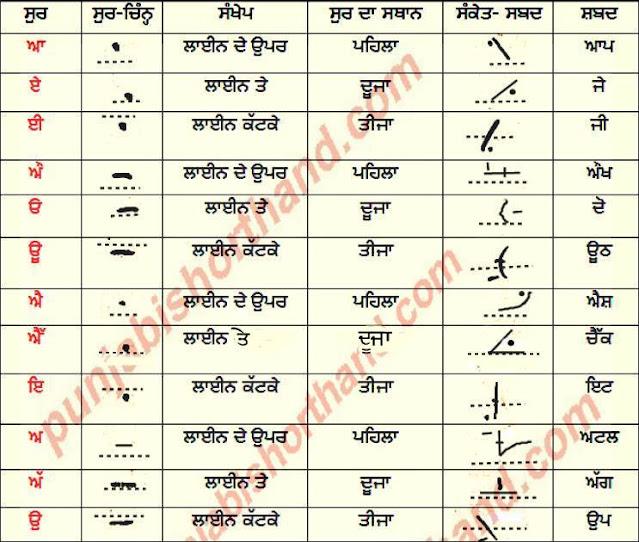 punjabi-shorthand-vowel-sound-chart
