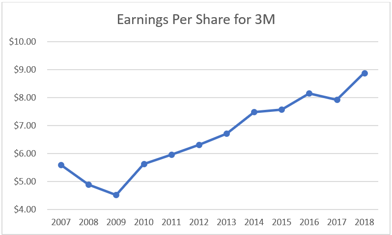 3M (MMM) Dividend Stock Analysis - Dividend Growth Investor