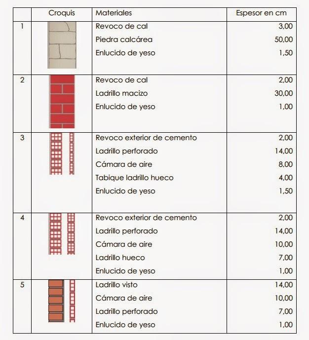 Tipos de muros en los últimos 70 años