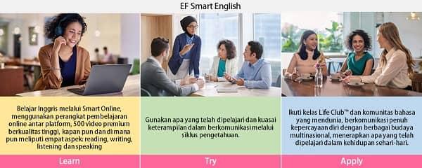 metode belajar bahasa inggris EF Adults