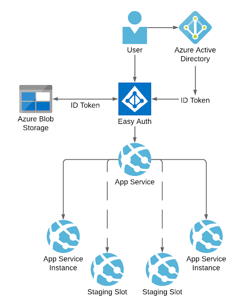 diagram of Easy Auth with blog storage