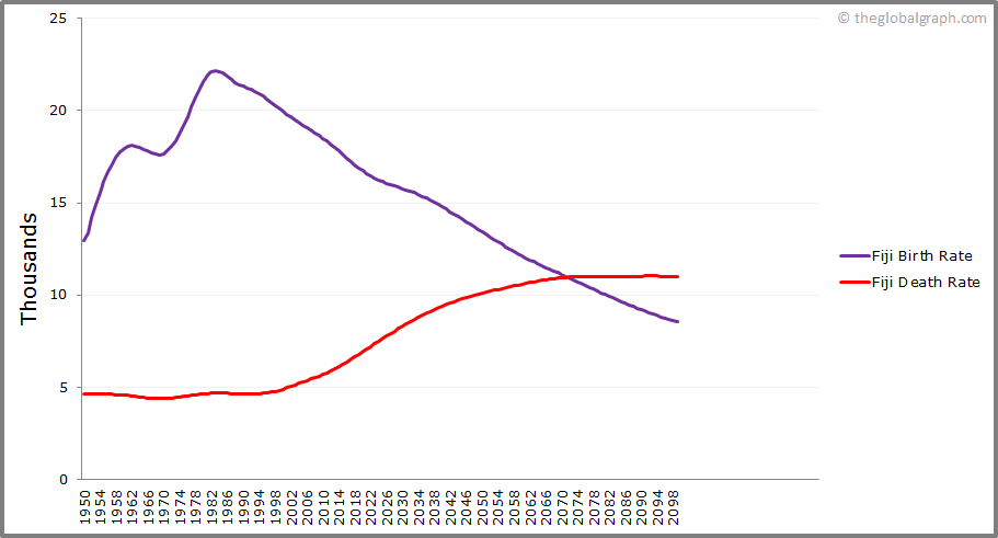 Fiji  Birth and Death Rate