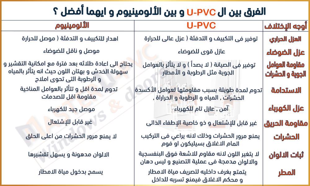 ما الفرق بين ال UPVC و بين الألومينيوم و ايهما أفضل ؟