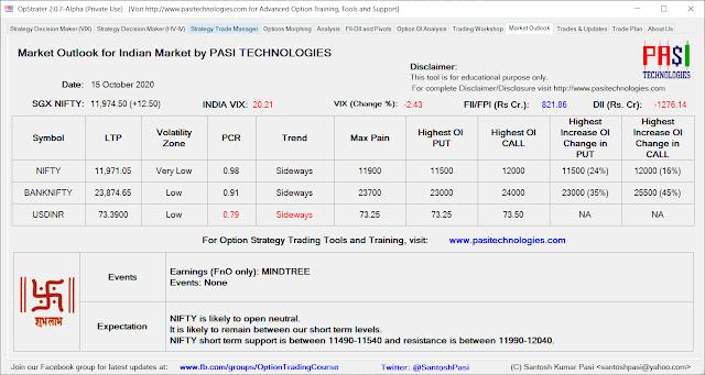 Indian Market Outlook: October 15, 2020