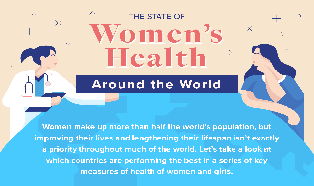 The State of Women's Health Around the World #infographic