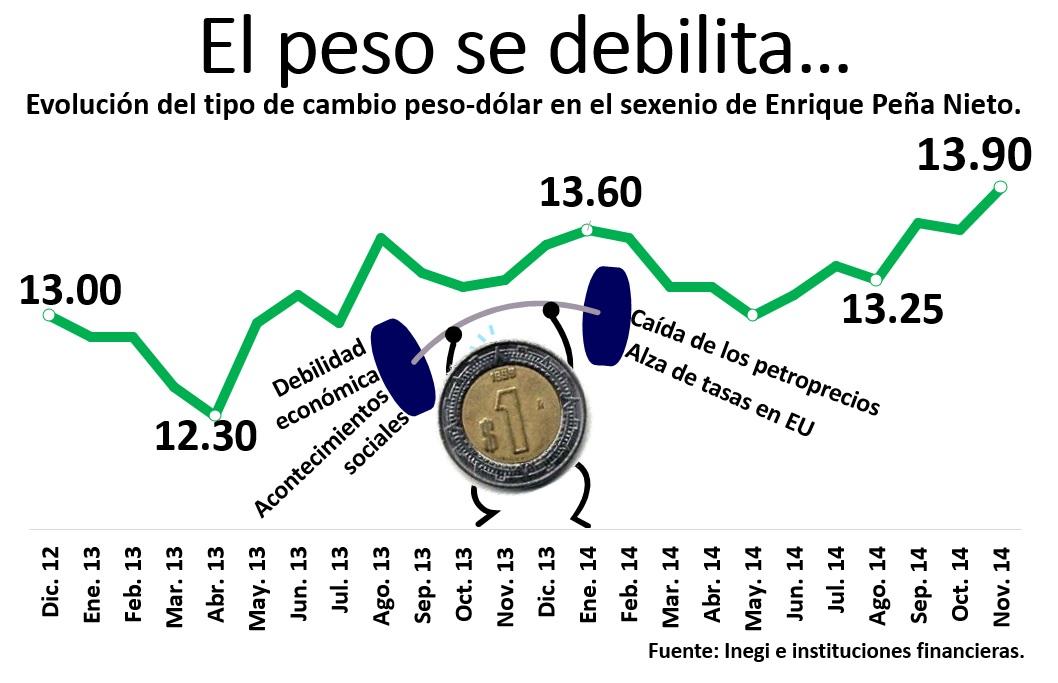 Por Qué Está Débil El Peso Fe Al Dólar