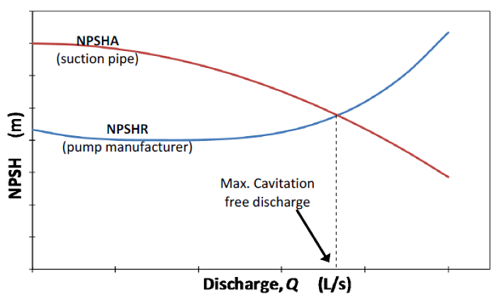 Estimación del NPSH máximo de una bomba