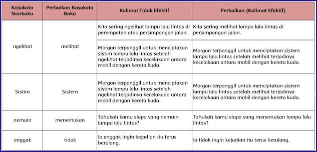 Kelas 6 Tema 3 Subtema 3 Pembelajaran 4