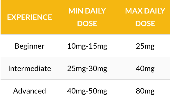 Amount/ dose of dianabol to be consumed by a person