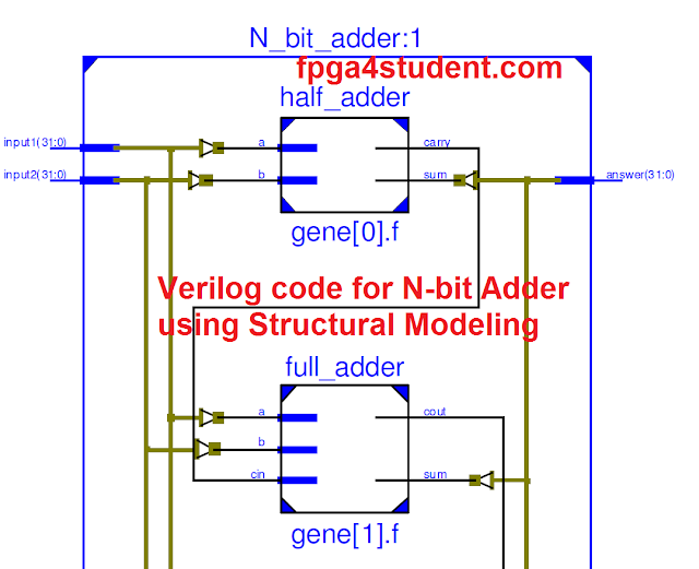 Verilog code for N-bit Adder using Structural modeling