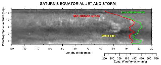 Peculiarities of huge equatorial jet stream in Saturn's atmosphere revealed