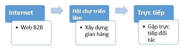 bi-quyet-tim-kiem-doi-tac-trong-xuat-nhap-khau