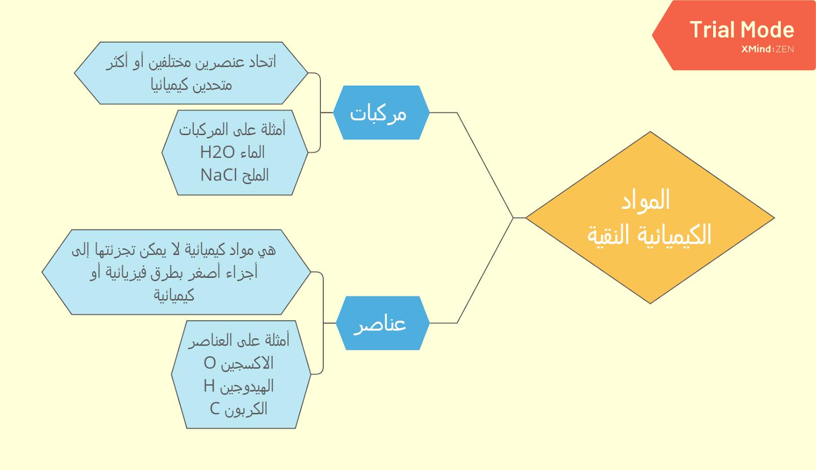 ملخص درس العناصر و المركبات مقررات كيمياء 1