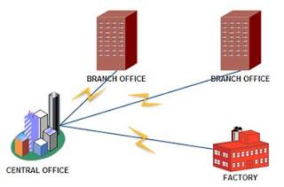 Pengertian Jaringan PAN, LAN, MAN, WAN, Internet, Interanet