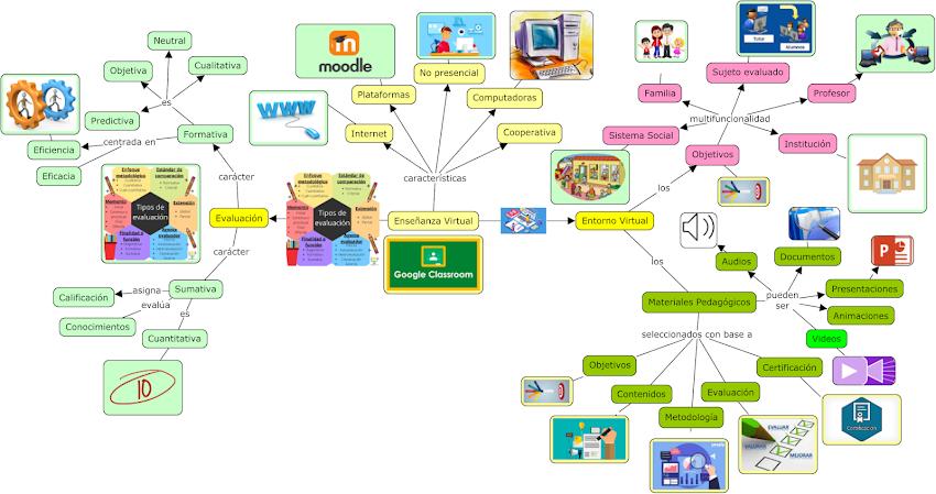 Enseñanza Virtual, sus características y cómo se evalúa.