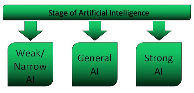 Stage of Artificial Intelligence
