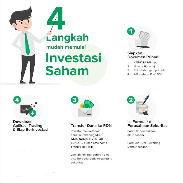 4 Langkah Memulai Investasi Saham - KangTury.com