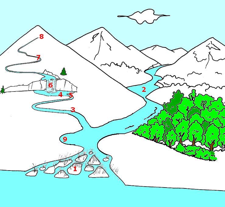 Imparare con la geografia 3 elementi del paesaggio le for Lago disegno