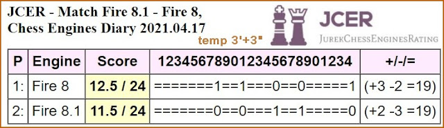 Chess Engines Diary - Tournaments 2021 - Page 6 MatchFire