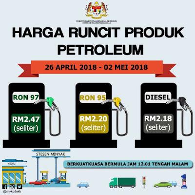 Harga Runcit Produk Petroleum (26 April 2018 - 2 Mei 2018)