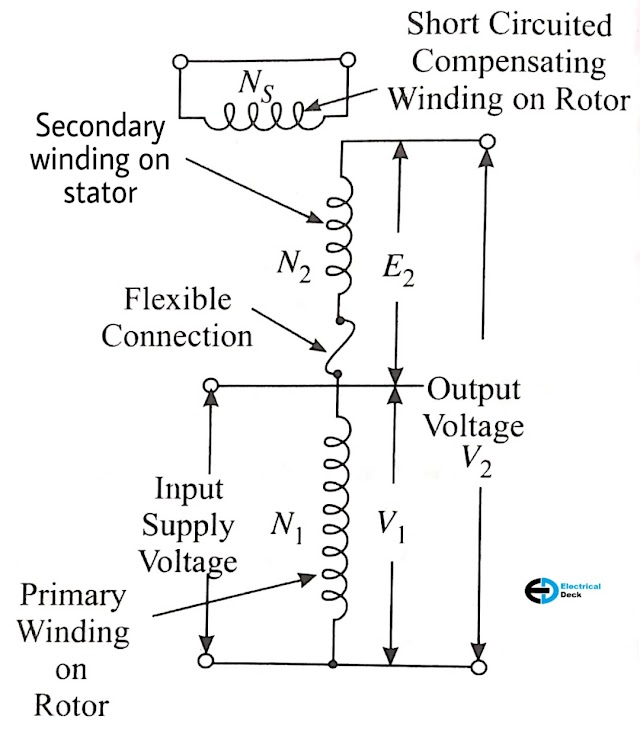 What is Induction Regulator ? Single Phase & Three Phase