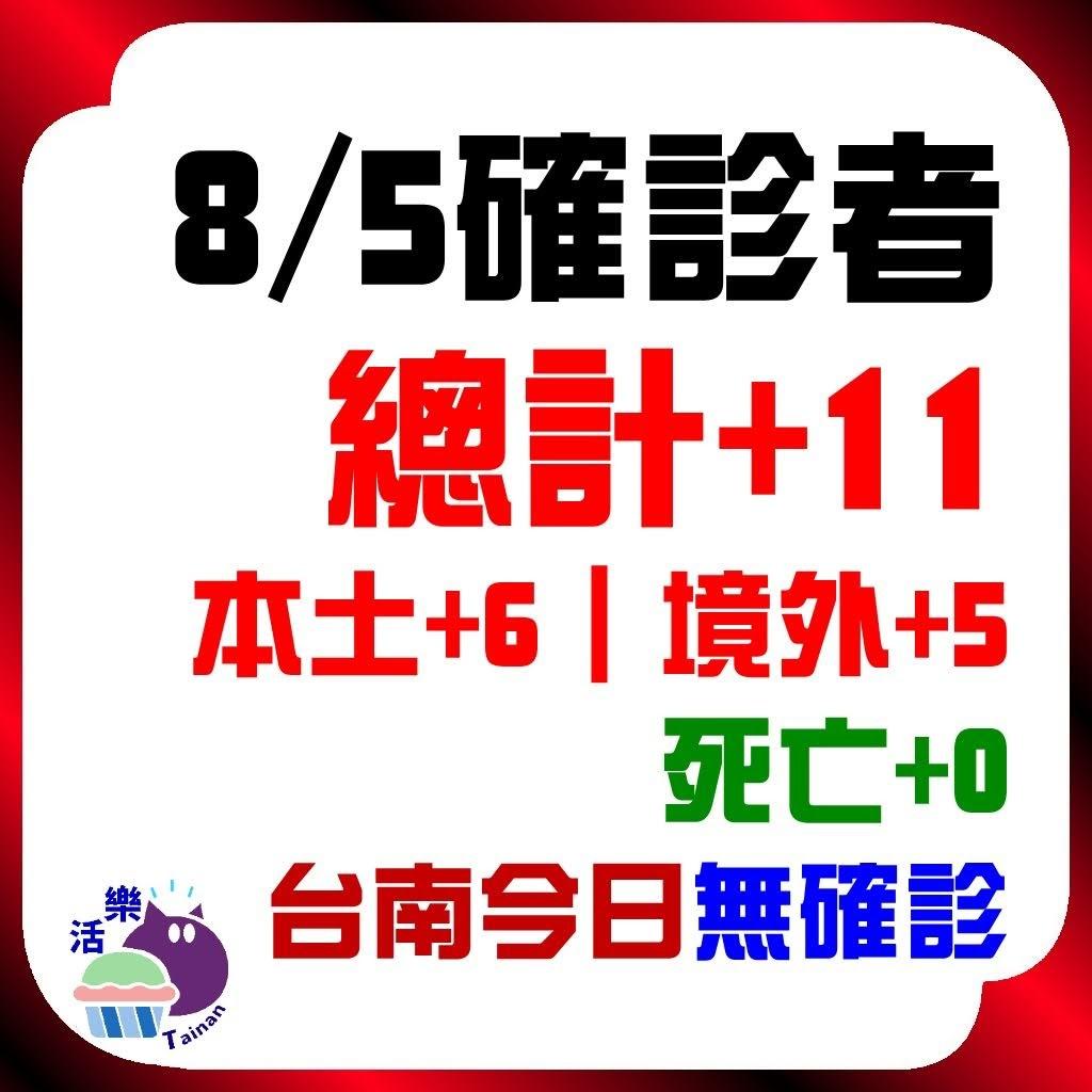 CDC公告,今日(8/5)確診:11。本土+6、境外+5、死亡+0。台南今日無確診(+0)(連39天)。