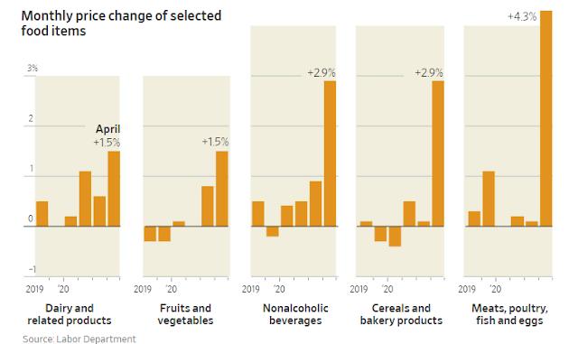 Preços dos alimentos que mais crescem rapidamente nas décadas 2
