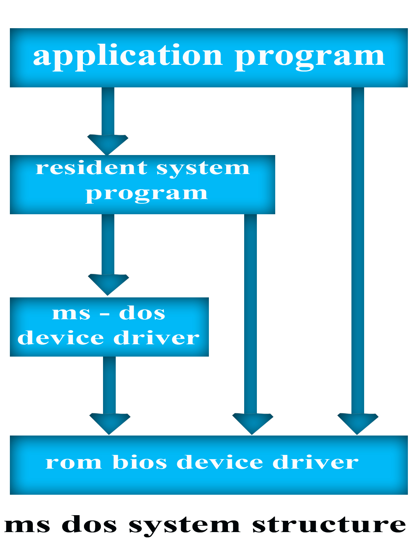 A Software Platform for Applications
