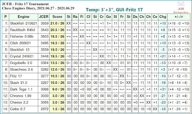 Chess Engines Diary - Tournaments 2021 - Page 9 2021.06.27.JCERFritz17Tournament