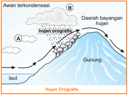 Hujan Orografis - Jenis-Jenis Hujan - Macam-macam hujan