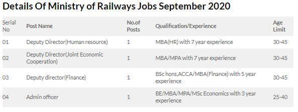 Jobs in the Ministry of Railways September 2020