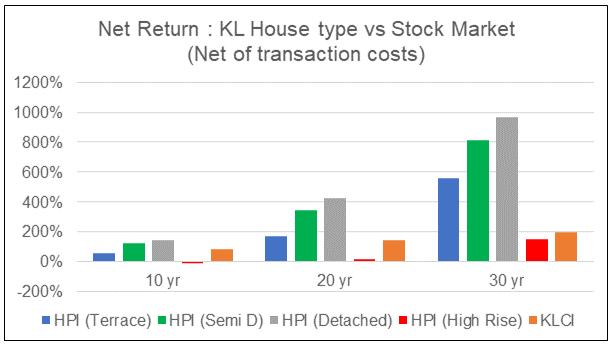 KL Return from Property by type vs Stock Market