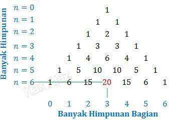 Menentukan banyak himpunan bagian yang berannggotak n dengan segitiga Pascal