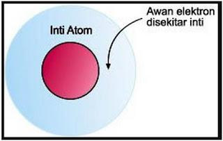Teori atom modern lebih dikenal dengan model atom mekanika kuantum. Model atom mekanika kuantum telah dikembangkan oleh ilmuwan yang bernama Erwin Schrodinger pada tahun 1926. Walaupun sebelumnya, ahli yang berasal dari Jerman, yaitu Werner Heisenberg, telah mengembangkan teori mekanika kuantum yang dikenal sebagai prinsip ketidakpastian, yakni tidak mungkin dapat ditentukan seperti apa kedudukan dan momentum suatu benda dengan secara saksama pada waktu yang bersamaan