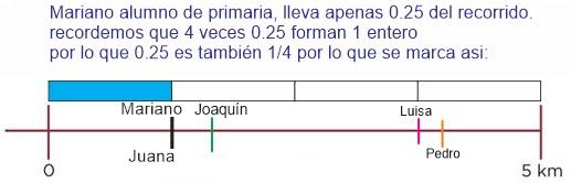 Marcar fracciones en recta numérica ejemplo: Desafíos matemáticos sexto grado contestado ejemplo 5
