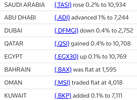 MIDEAST STOCKS Most Gulf bourses gain on corporate earnings boost | Reuters