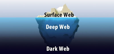 Difference between surface web, deep web and dark web